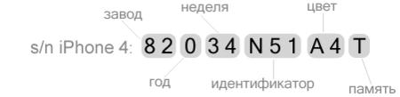 Как определить дату выпуска по серийному номеру